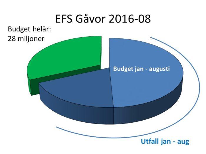 EFS Gåvor 2016-08